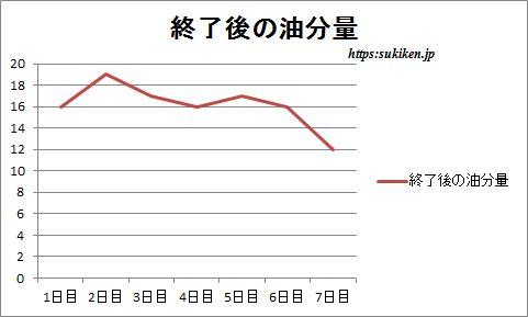 マナラホットクレンジングゲルを使って測定した油分量のグラフ