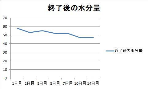 coyoriを使って測定した水分量のグラフ