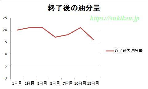 グリコggの油分量の測定結果のグラフ
