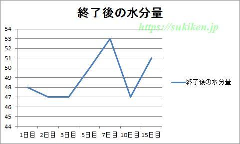 グリコggの水分量の測定結果のグラフ