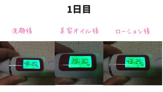 鈴木ハーブ研究所ローション効果検証1日目