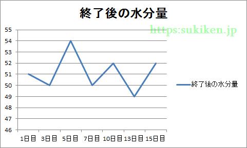 ビューティーオープナー後の水分量のグラフ