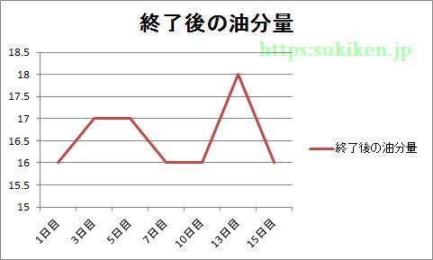 ビューティーオープナー後の油分量のグラフ